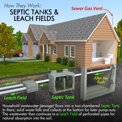 Spring Septic | Septic Pumping | Septic Services – We deal